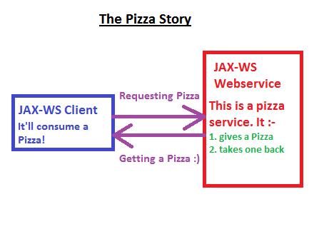 PizzaStory